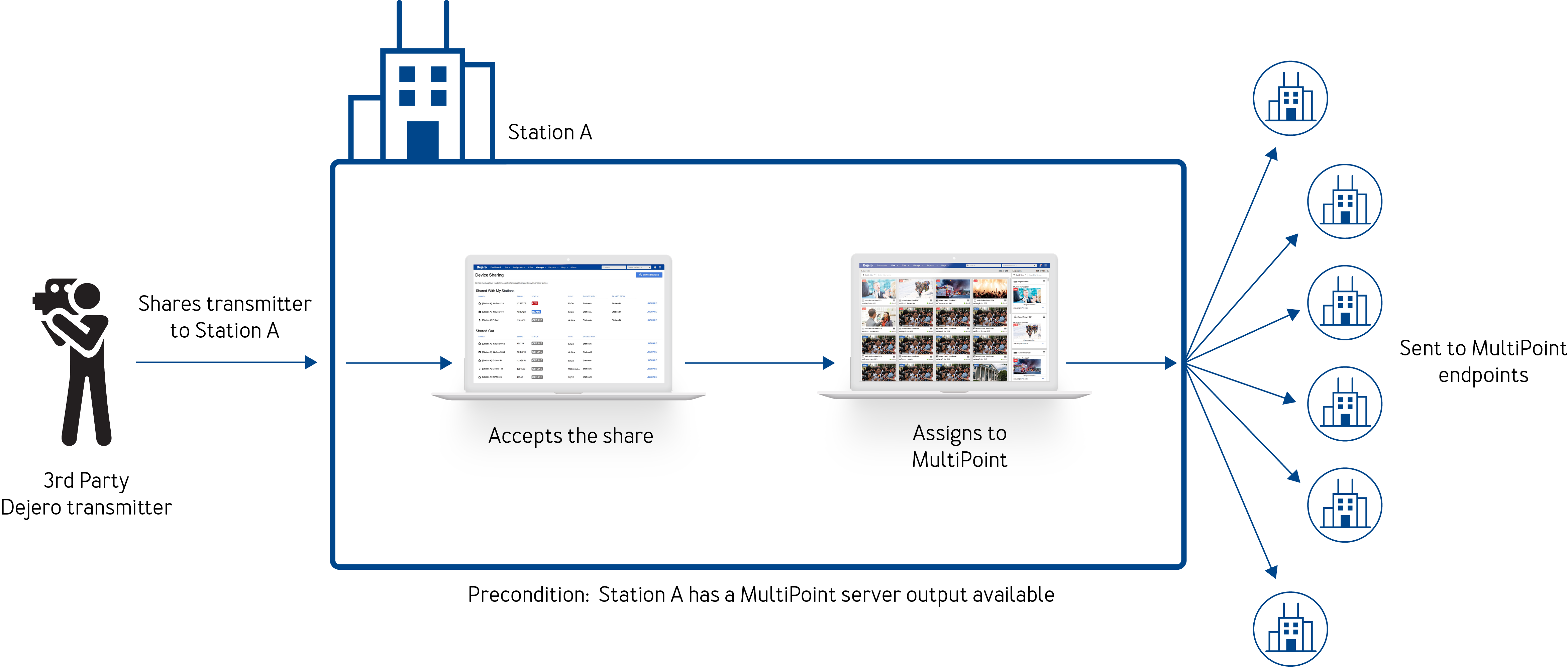 MultiPoint-Workflow