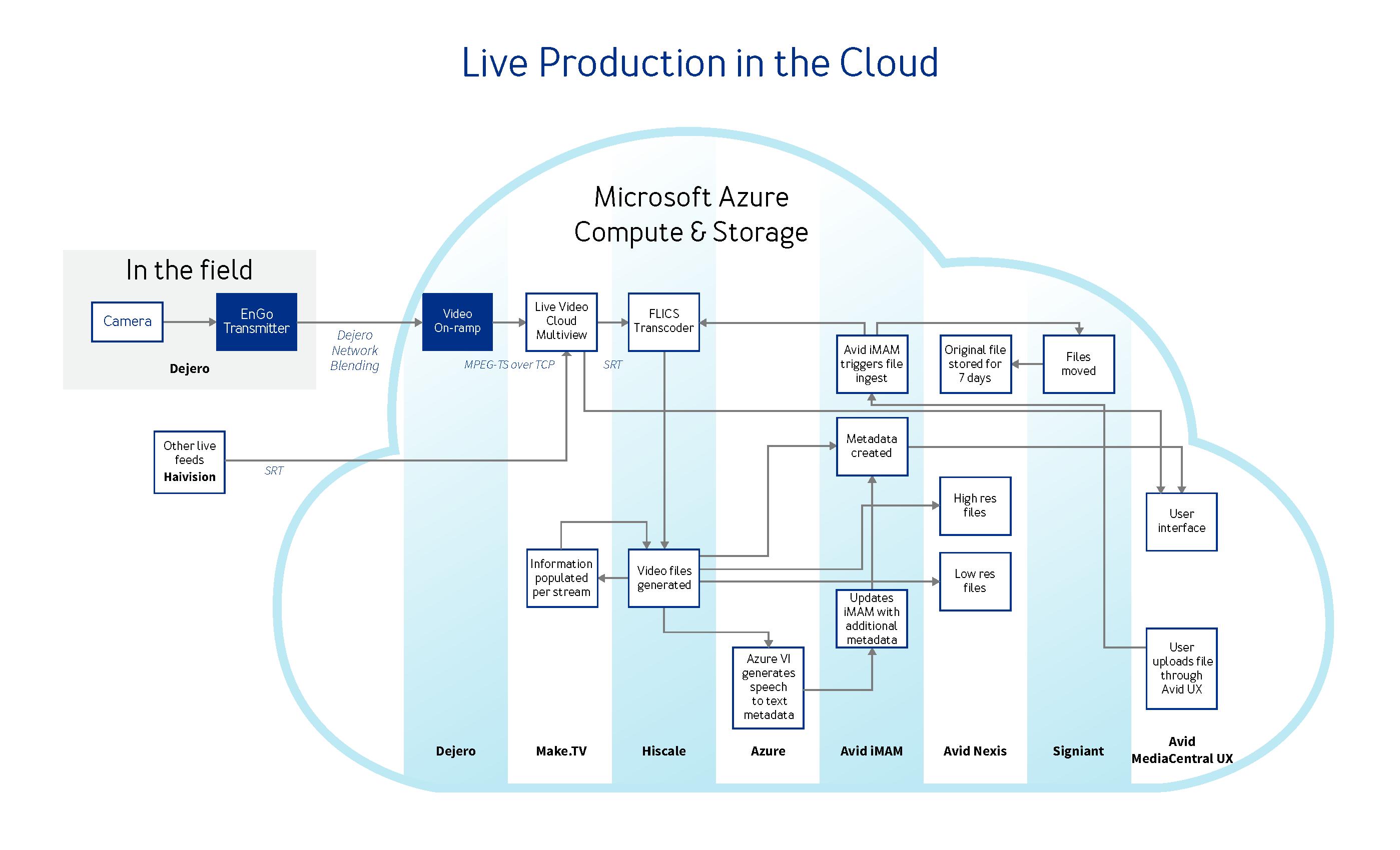 Dejero-Microsoft-IBC-Workflow-FINAL